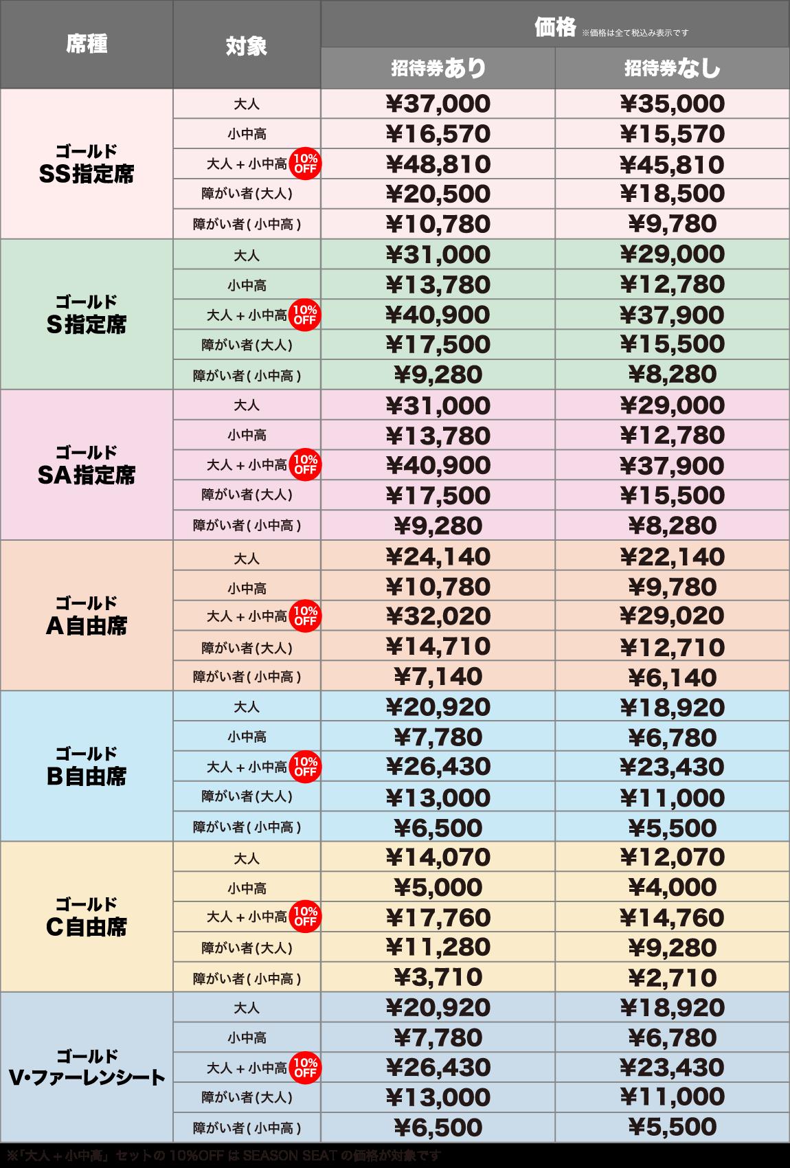 ゴールド価格表