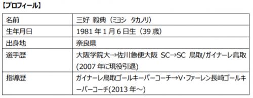三好 毅典ゴールキーパーコーチ 契約満了のお知らせ   V・ファーレン長崎